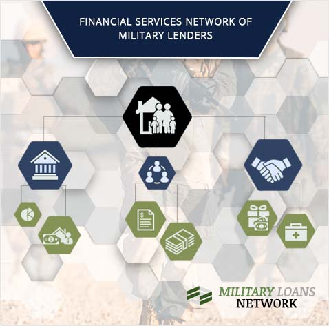 Military Loans Network